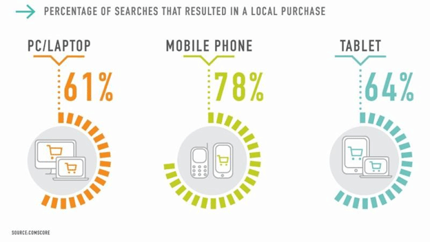 percentage-of-searches-that-resulted-in-a-local-purchase.png